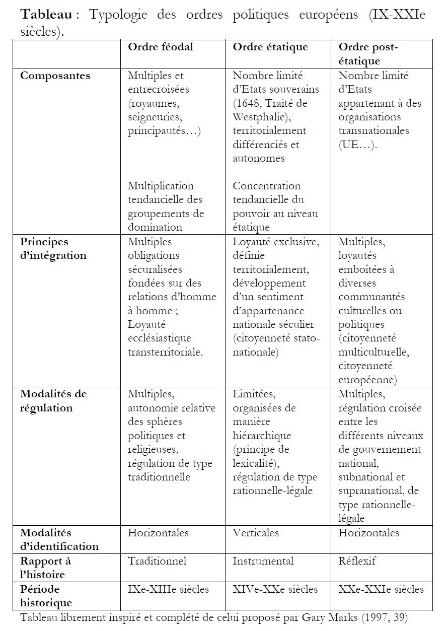 Déloye_2006_Tableau Marks