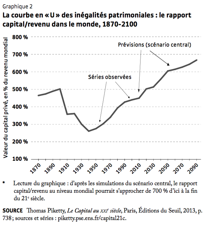 Piketty Graph 2